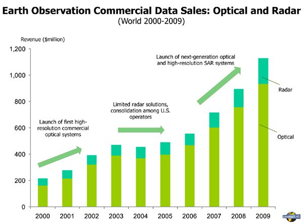 Earth Observation Commercial Data Sales: Optical and Radar - EIJournal.com, Earth Imaging Journal, Satellite Images, Satellite Imagery