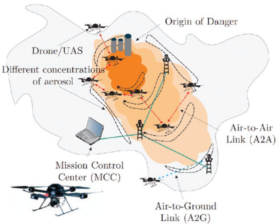 building a network of homeland security drones earth imaging rh eijournal com