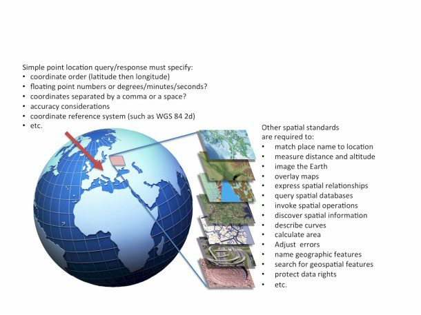 Geospatial data and geoprocessing services are complex.