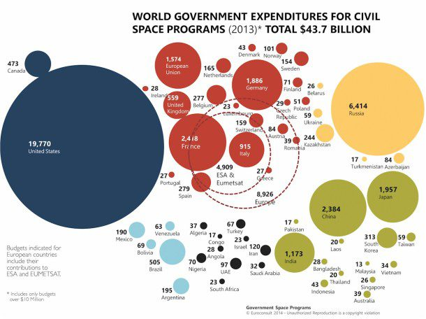 World Government Expenditures
