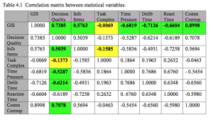 A multiple linear regression was used to assess statistical variables. Green cells reflect correlations that supported an initial hypothesis; yellow cells reflect correlations where a hypothesis was made but wasn't supported.