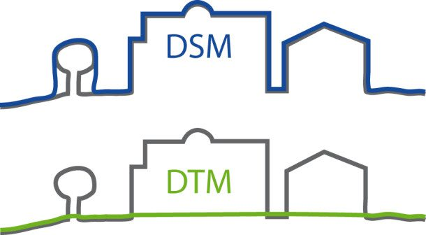 A DSM represents Earth's surface, including all objects and vegetation on it, whereas a DTM represents the bare ground.