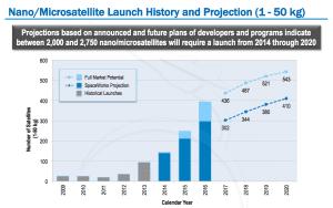 SpaceWorks_NanoMicro_Satellite_Projections