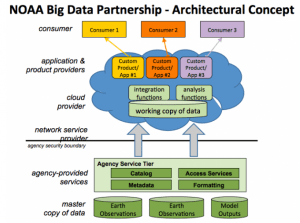 NOAA_Big_Data_Partnership