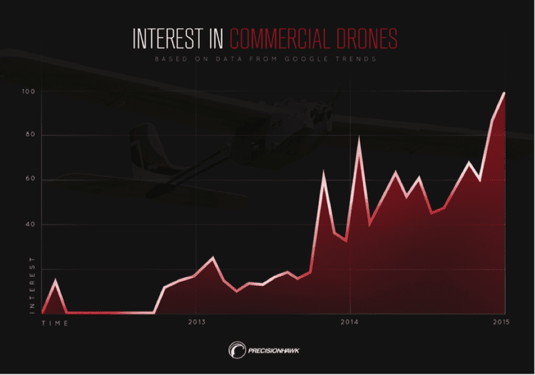 Data gathered by PrecisionHawk indicates an increased interest in drone technology.