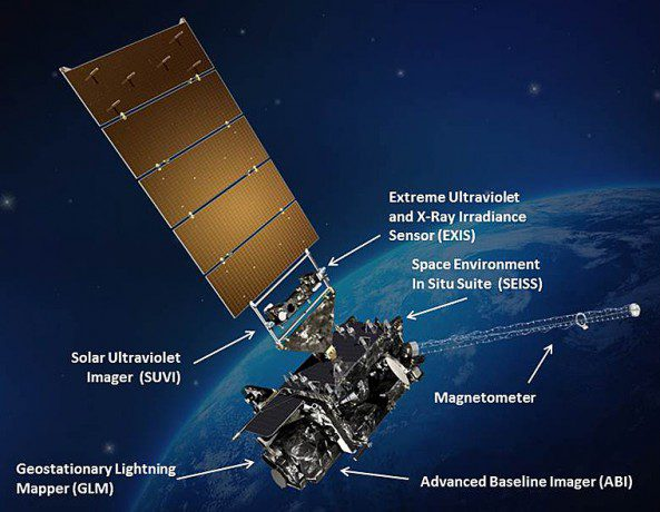 The six sensors of GOES-R are labeled in this rendering. (Credit: NASA)
